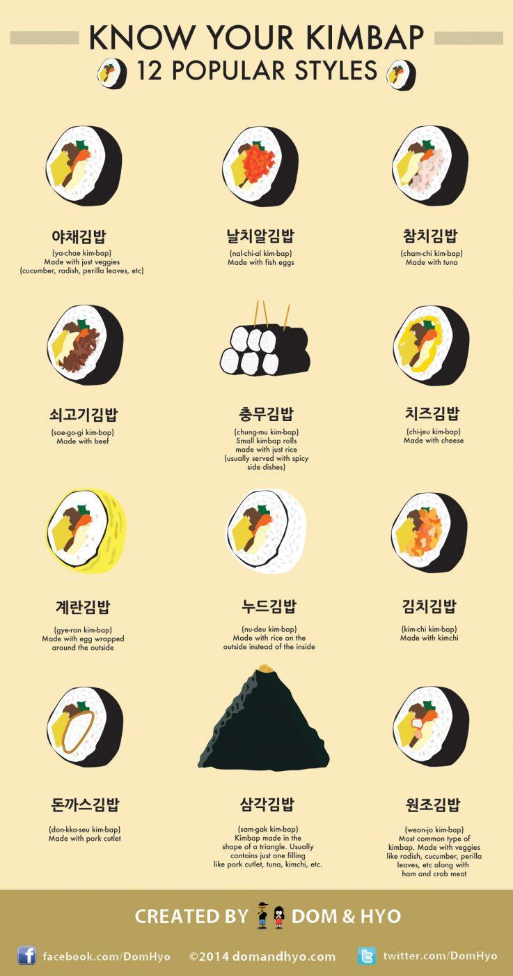 12 видов кимпаба - корейских роллов