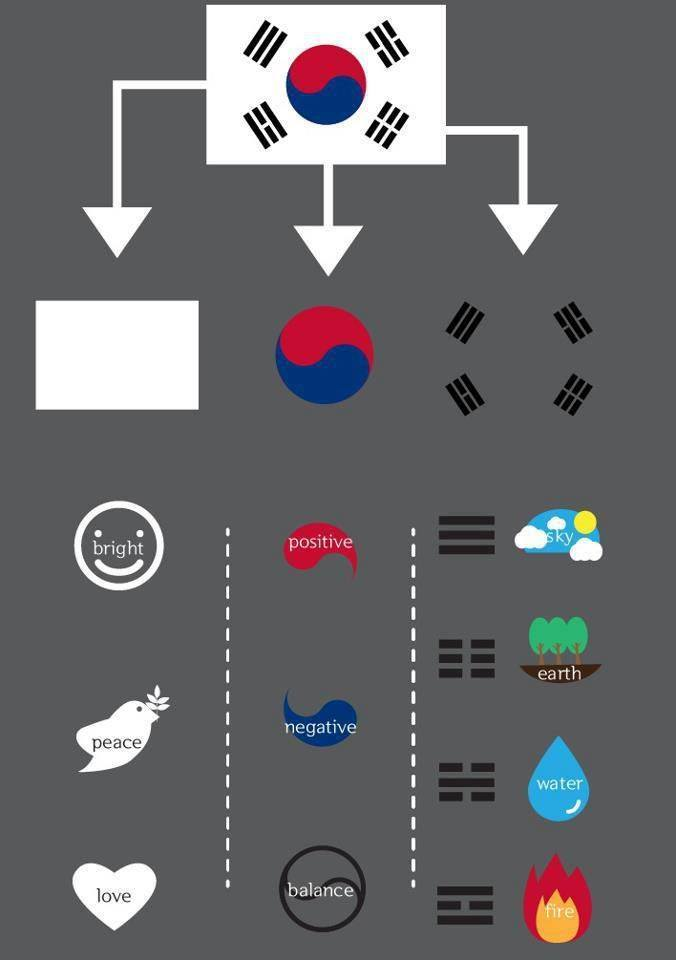 Значение символов на флаге Республики Корея