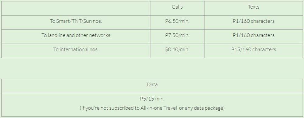 Мобильная связь и интернет на Филиппинах